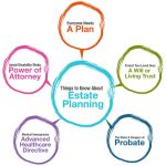 What Is Estate Planning? Six Good Reasons Everyone Should Have An Estate Plan In Columbia